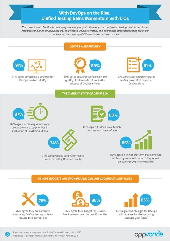 DevOPs_QA-appvance-infographic-FINAL
